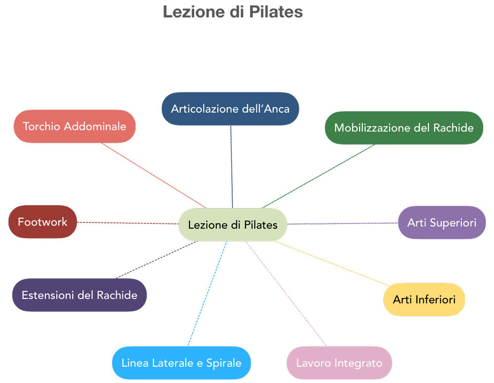 lezione pilates
