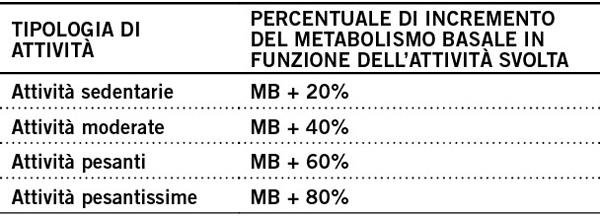 tabella tipologia