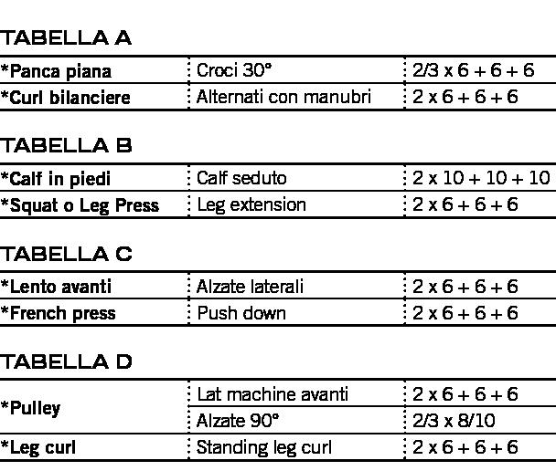 tabella a
