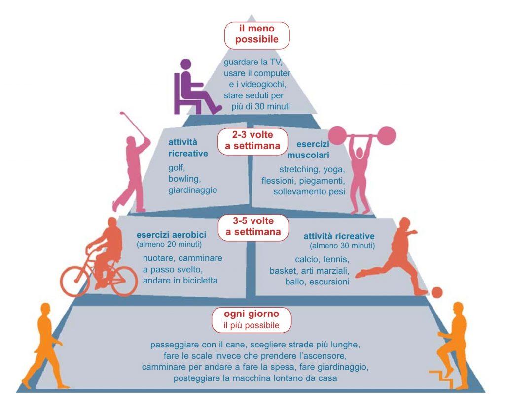 esercizio fisico cosa fare per tenersi in movimento 1024x831